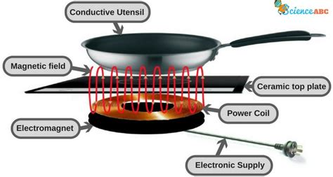 induction cuisine how does an induction cooktop work science abc
