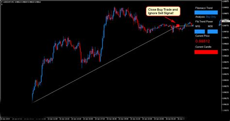 fibonacci forex scalper trading system forex