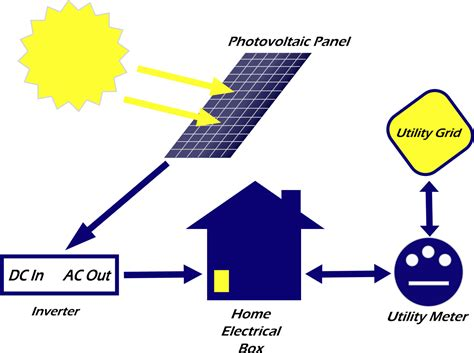 solar panel diagram how it works solar free engine image