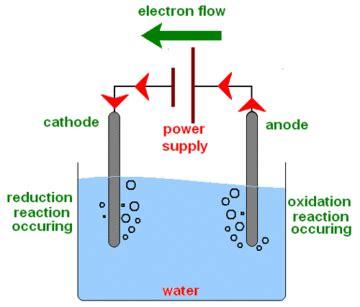 electrolysis open energy information