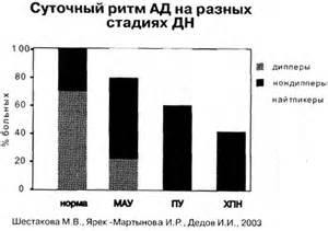 Лечение гипертонии вызванной почечной недостаточностью