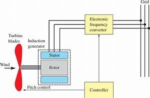 Induction Generator  Types  U0026 Working Principle