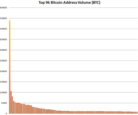 The addresses are anonymous and do not contain information about the owner. Graph: Distribution of Top 96 Bitcoin Address Volume | Mark A. Jansen