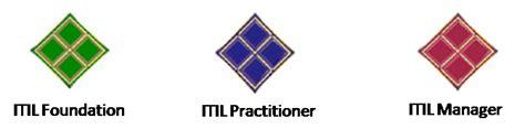 itil v3 logo for resume car interior design