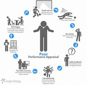 what is performance appraisal With smart goal mid year check in