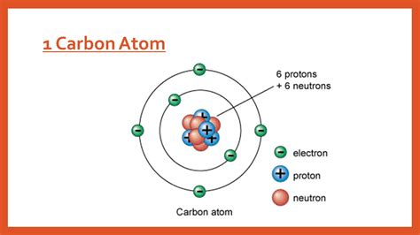 2007 Yari Engine Diagram by Carbon Atomic Structure Simple Atomic Structure Of
