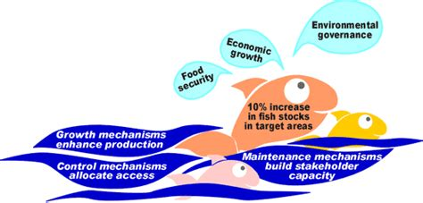 fish project fisheries management mechanisms adapted