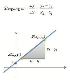 lineare funktion durch 2 punkte aufstellen hier
