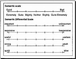 likert scale sample With 10 point likert scale template