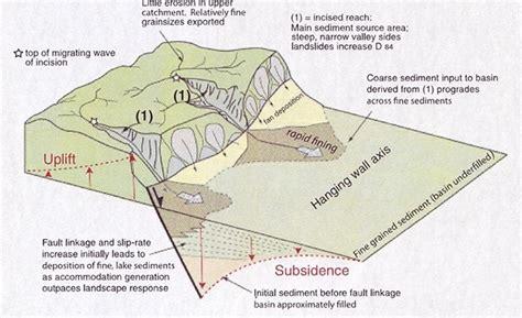 Rift Diagram by Surface Geology Of Utah