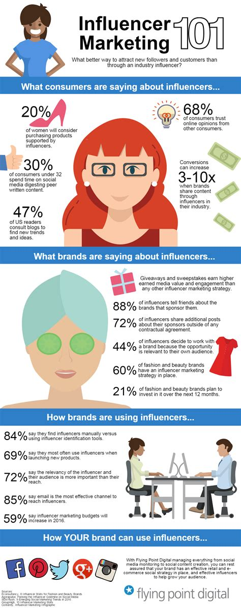 Influencer Marketing Strategy in 2016 [Infographic]
