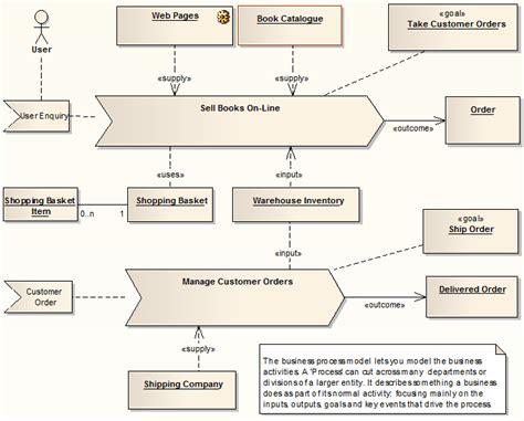 analysis diagram enterprise architect user guide