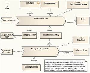 Example Analysis Diagram  Enterprise Architect User Guide