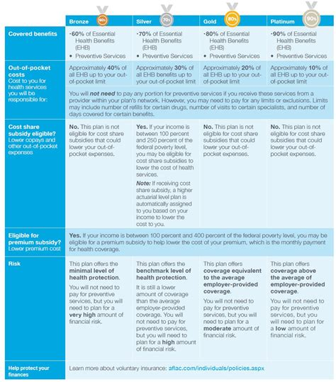 Benefits Coverage Reference Guide For Health Plan