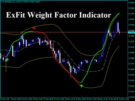 forex exfit weight factor indicator