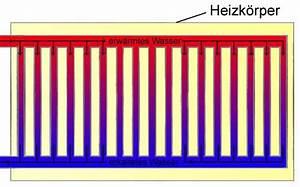 Wie Funktioniert Ein Heizkörper : zentralheizung ~ A.2002-acura-tl-radio.info Haus und Dekorationen
