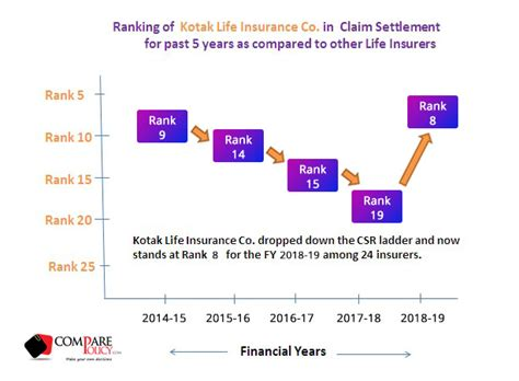 The insurance company will need the initial details as soon as possible to expedite the claim. Kotak Life Insurance Claim Settlement Ratio - ComparePolicy.com
