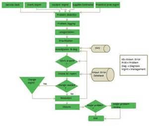 Itil - Problem Management