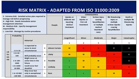 risk matrix template health and safety procedures