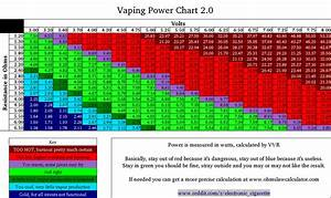 Battery Safety And Ohm S Law Onvaping
