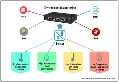 Data Center & Server Room Environmental Monitoring. Opt In Email Marketing Services. Desktop Computers Vs Laptops Online Uu Edu. Andrew House New Britain Ct Best Ppc Company. Ability Lifting Solutions 128 Bit Encryption. Online Gaming Bandwidth Usage. Foreign Service Institute Courses. Residential Treatment Centers. Senior Care Richmond Va Who Treats Depression
