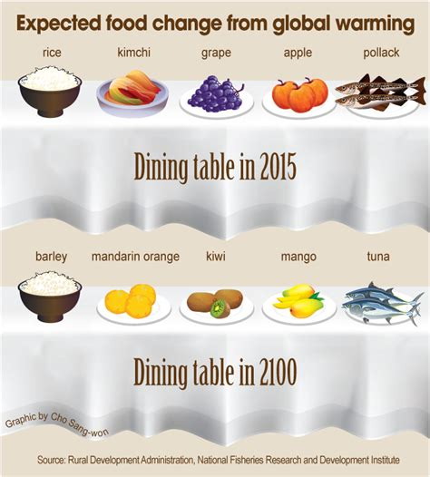cuisine chagne expected food change from global warming