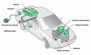 Voiture Electrique Hybride : photo le principe des moteurs hybrides ~ Medecine-chirurgie-esthetiques.com Avis de Voitures