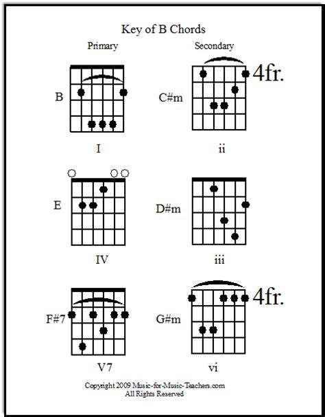 guitar song chords print     chord families