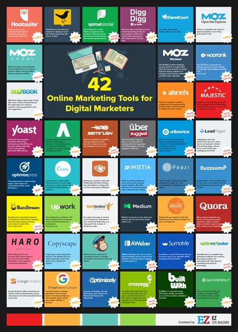 digital marketing tools 42 marketing tools to make your easier