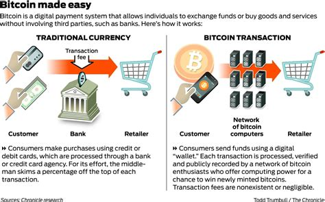 What Is Bitcoin Currency by What Is A Bitcoin Anyway Sfgate