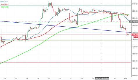 Bitcoin price is back in the bullish zone above $7000 against the us dollar. Bitcoin price analysis: BTC/USD stays close to $7,500; Brian Kelly says, it's time to buy ...