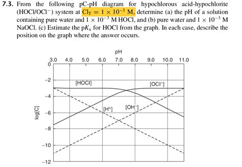 solved 7 3 from the following pc ph diagram for hypochlo chegg com