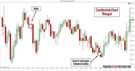types  price charts  trading trading setups review
