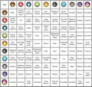 Dragon City Weakness Chart Dragon City Guide Tips Tricks Dragon List Dragon