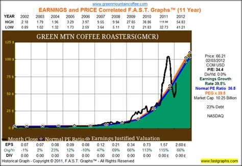 Green Mountain Coffee Roasters Is Still A Great Large-Cap ...