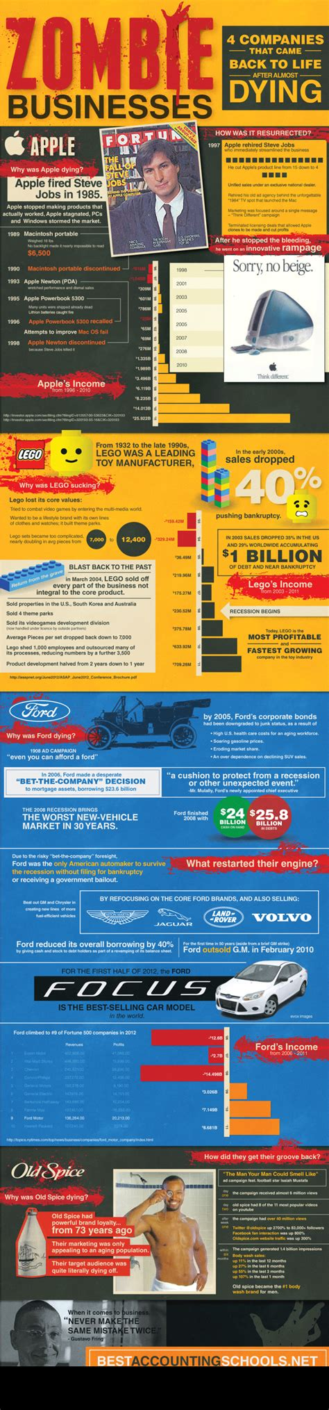 zombie businesses infographic came companies dead credit