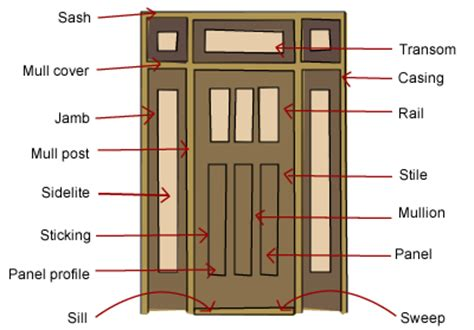 parts of a door what are the parts of a door build