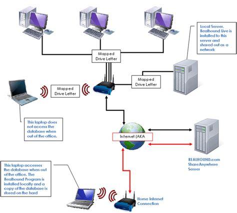 Shareanywhere Setup Diagrams