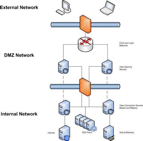 images  dmz architecture diagram dmz firewall
