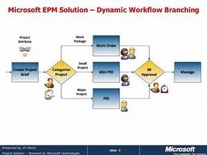 Microsoft Project Server 2010 Dynamic Workflow Branching