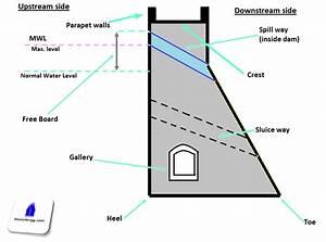 Diagram Of Dam Building : types of dams classification of dam types ~ A.2002-acura-tl-radio.info Haus und Dekorationen