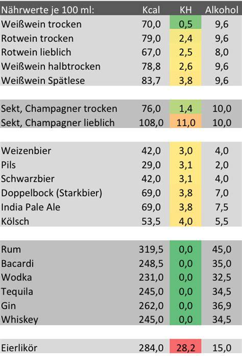 alkohol kalorien abnehmen rezeptrechner