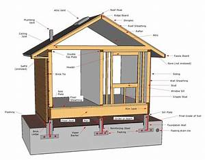 7 Best Images Of Ponents A House Diagram Frame In 2020