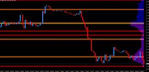Renko Charts Quantum Trading The Vpoc Volume Point Of Control Indicator