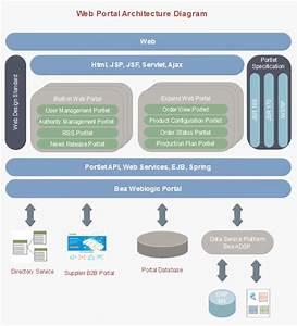 Editable Enterprise Architecture Diagram Templates
