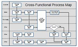Process maps and process mapping for Process mapping templates in excel