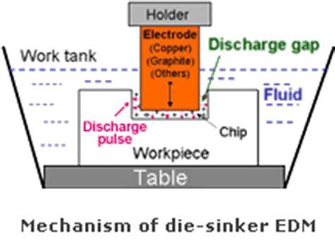 sodick india cnc wire cut edm cnc die sinker edm linear motor edms