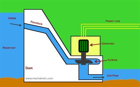 hydro power plant working and diagram mechxplain