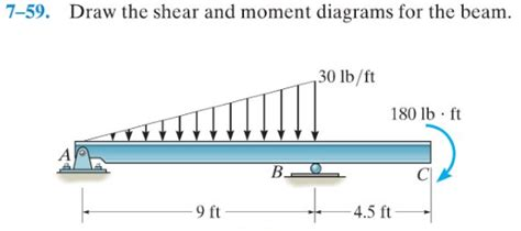 Solved Draw The Shear Bending Moments Diagrams For