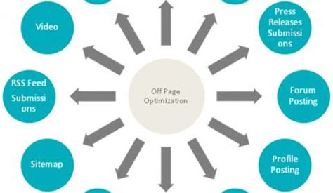 Seo Techniques by Seo Techniques On Page And Page Optimization Benefits